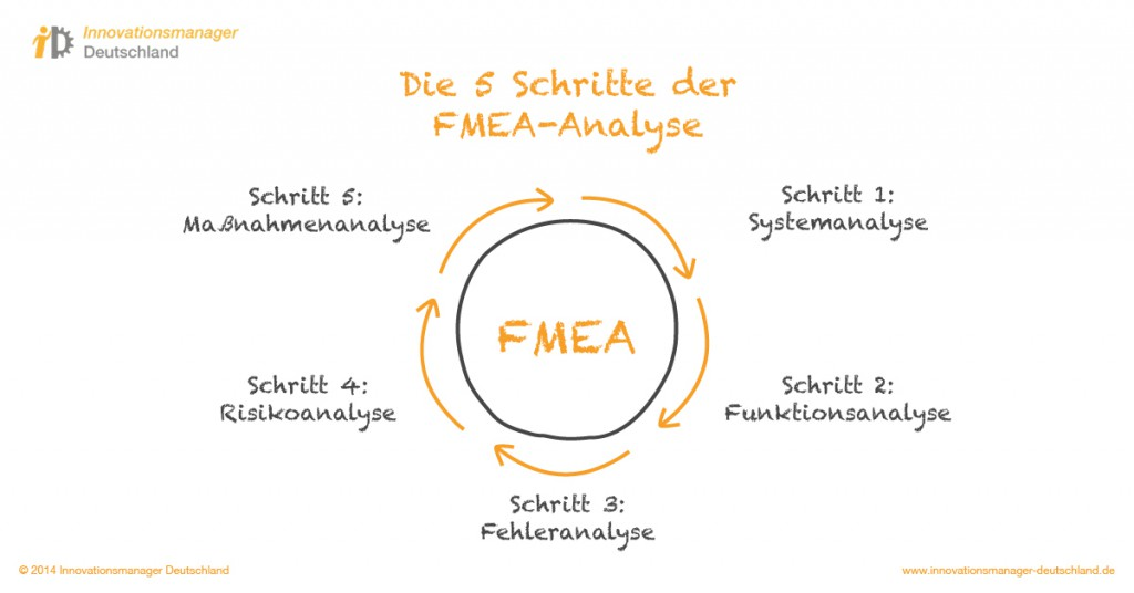 innovationsmanager_deutschland_prozesse_fmea_analyse