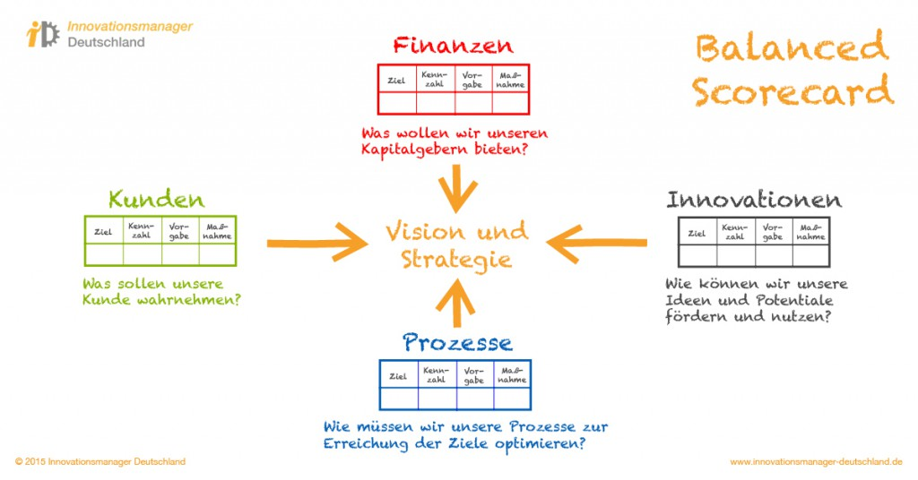 Innovationsmanager Deutschland | Prozesse | Balenced Scorecard