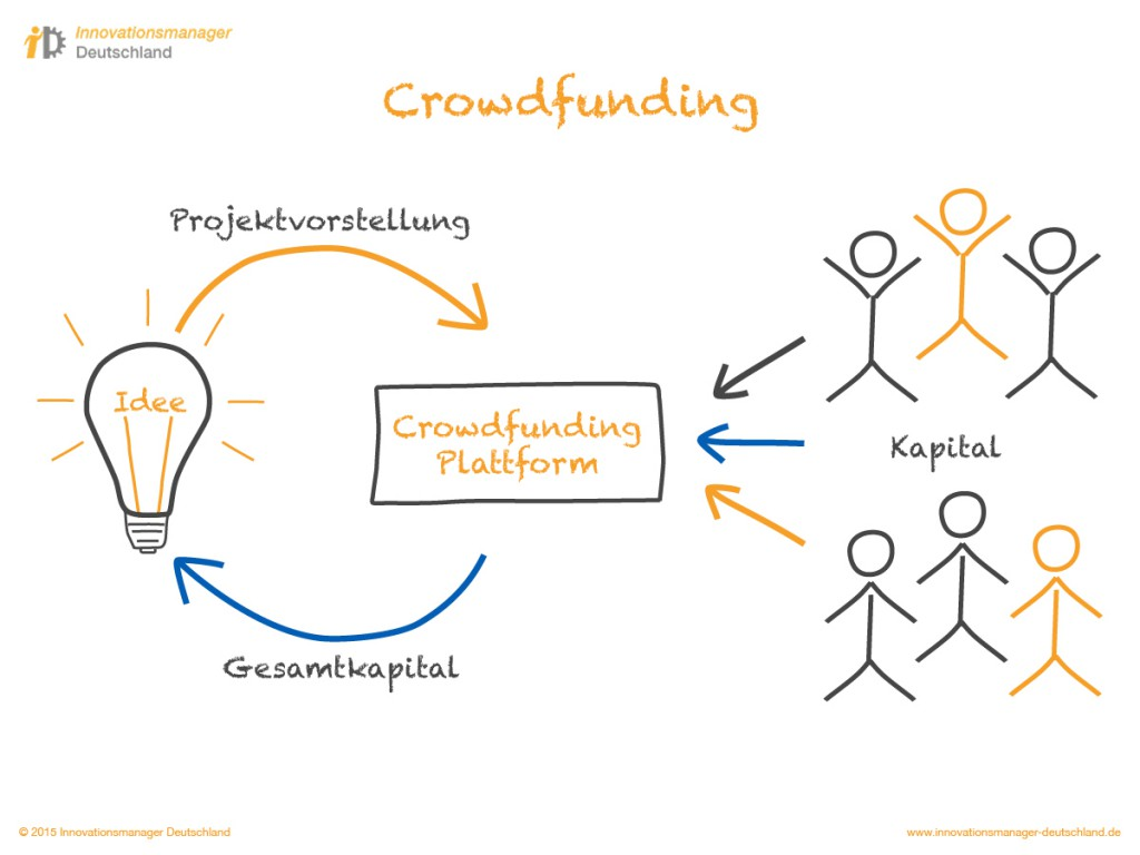 Innovationsmanager Deutschland | Prozesse | Crowdfunding