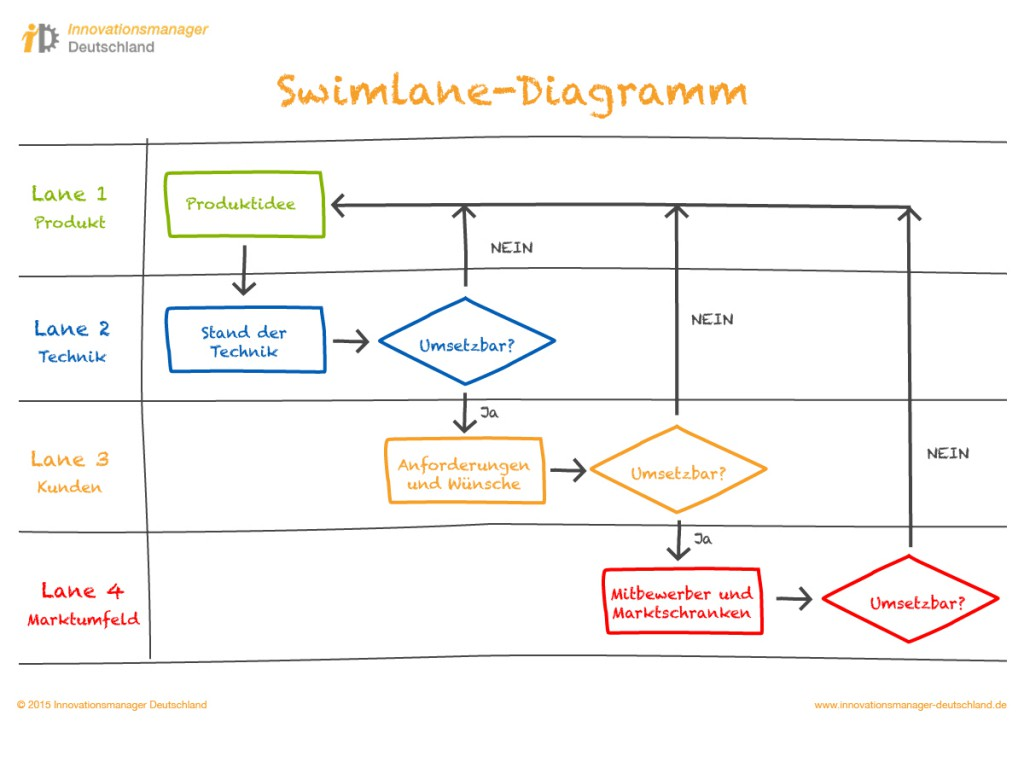 Innovationsmanager Deutschland | Prozesse | Swimlane-Analyse