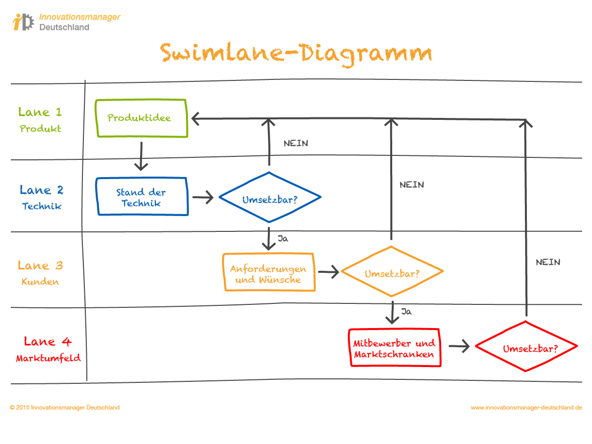 Swimlane Diagramm | Innovationsmanager Deutschland