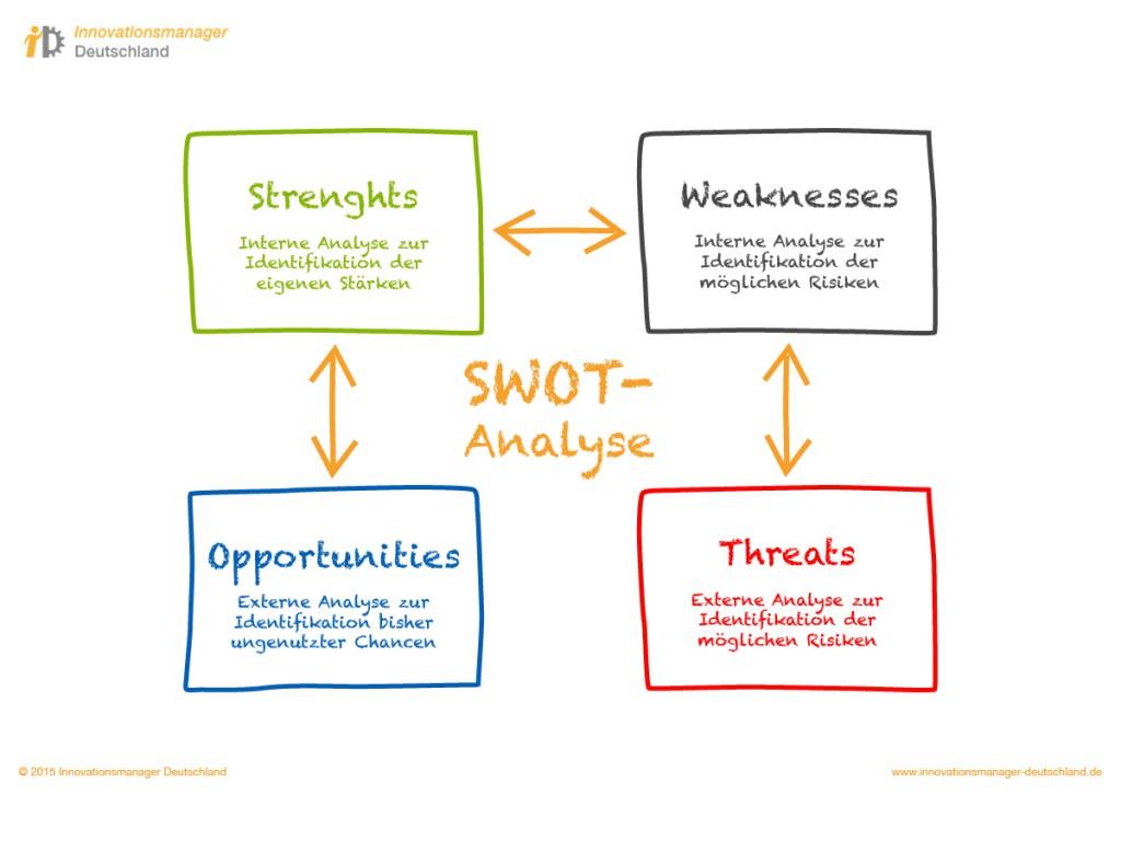 Innovationsmanager Deutschland | Prozesse | SWOT