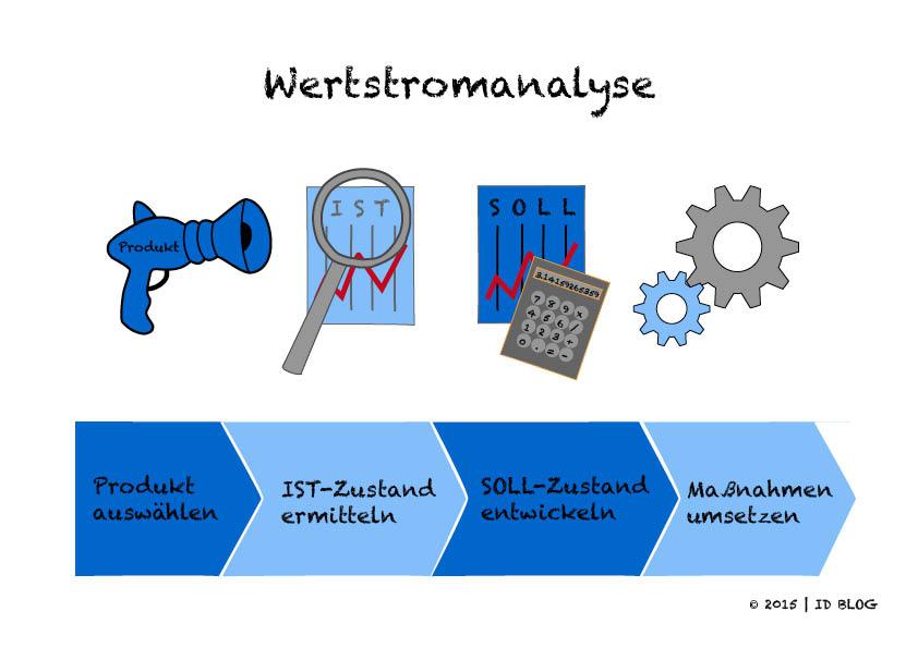 innovationsmanager_deutschland_prozesse_wertstromanalyse